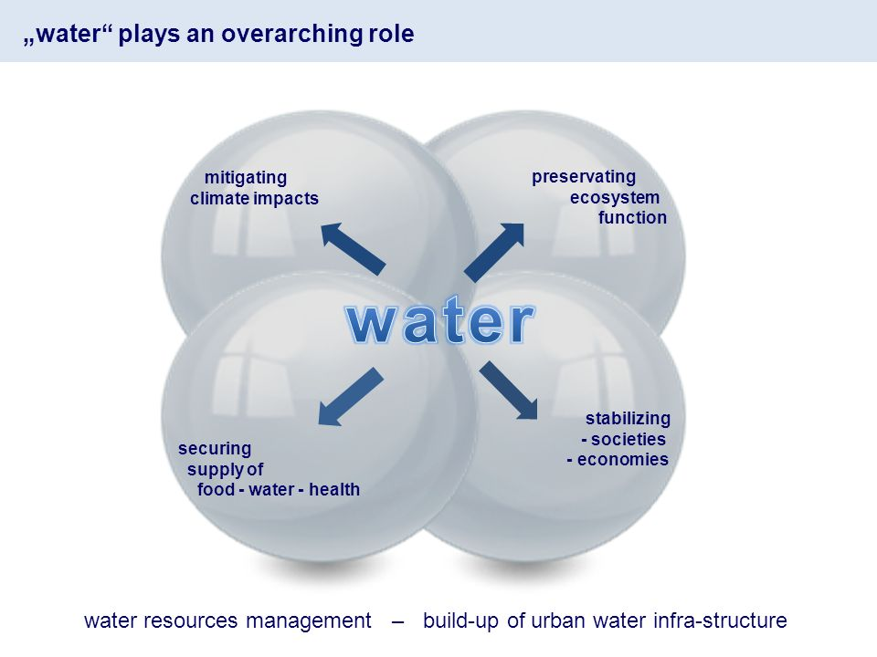 water plays an overarching role preservating ecosystem function stabilizing - societies - economies securing supply of food - water - health mitigating climate impacts water resources management – build-up of urban water infra-structure