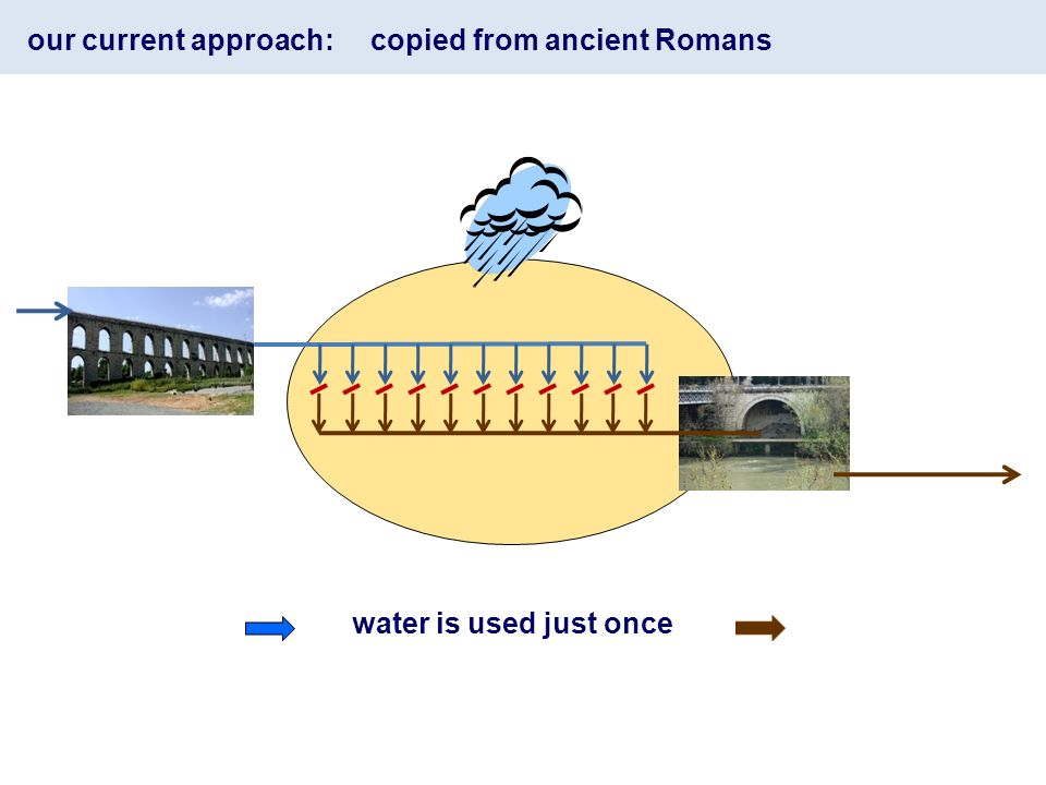our current approach: copied from ancient Romans water is used just once