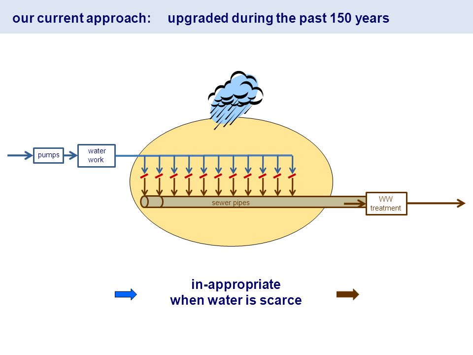 our current approach: upgraded during the past 150 years in-appropriate when water is scarce WW treatment pumps water work sewer pipes