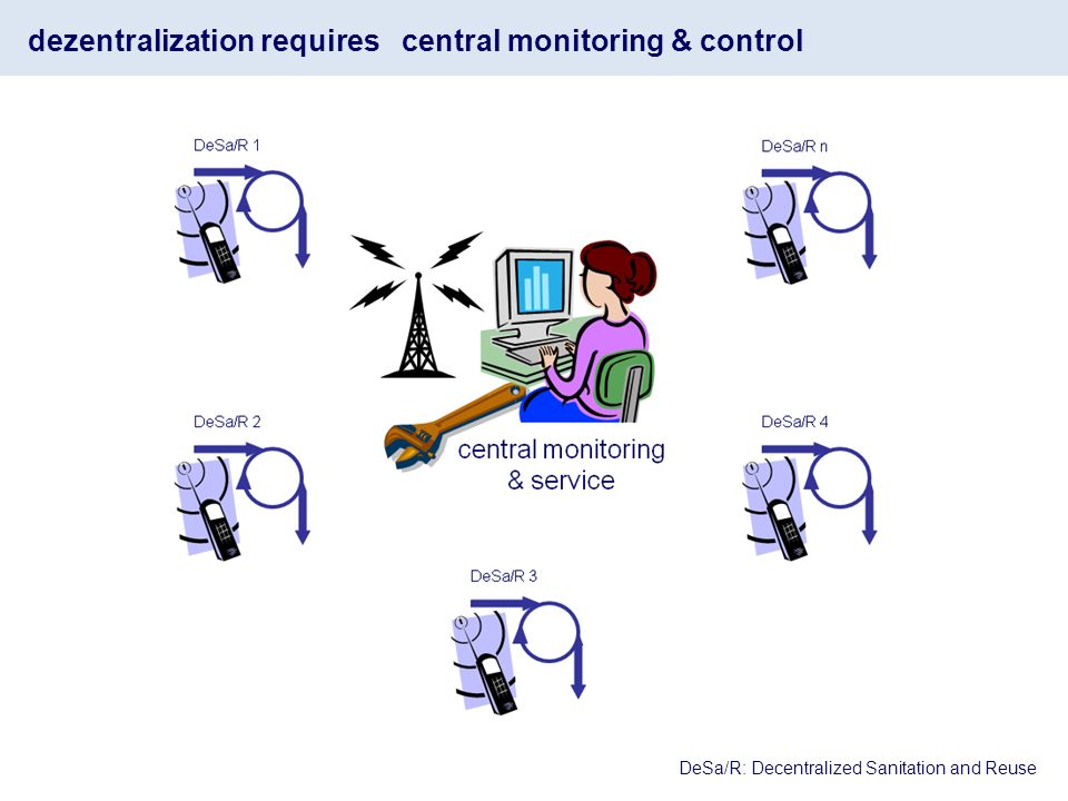 dezentralization requires central monitoring & control DeSa/R: Decentralized Sanitation and Reuse