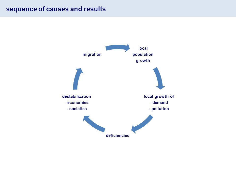 sequence of causes and results local population growth local growth of - demand - pollution deficiencies destabilization - economies - societies migration