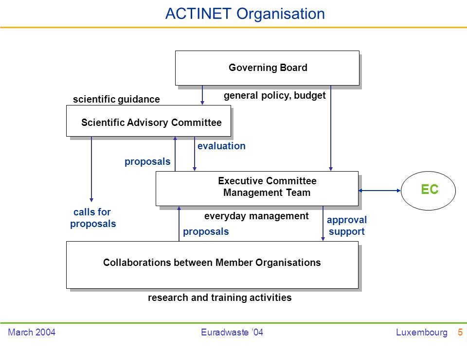 5March 2004Euradwaste 04Luxembourg Governing Board Executive Committee Management Team Scientific Advisory Committee Collaborations between Member Organisations ACTINET Organisation general policy, budgeteveryday management proposals approval support scientific guidance calls for proposals evaluation research and training activities EC