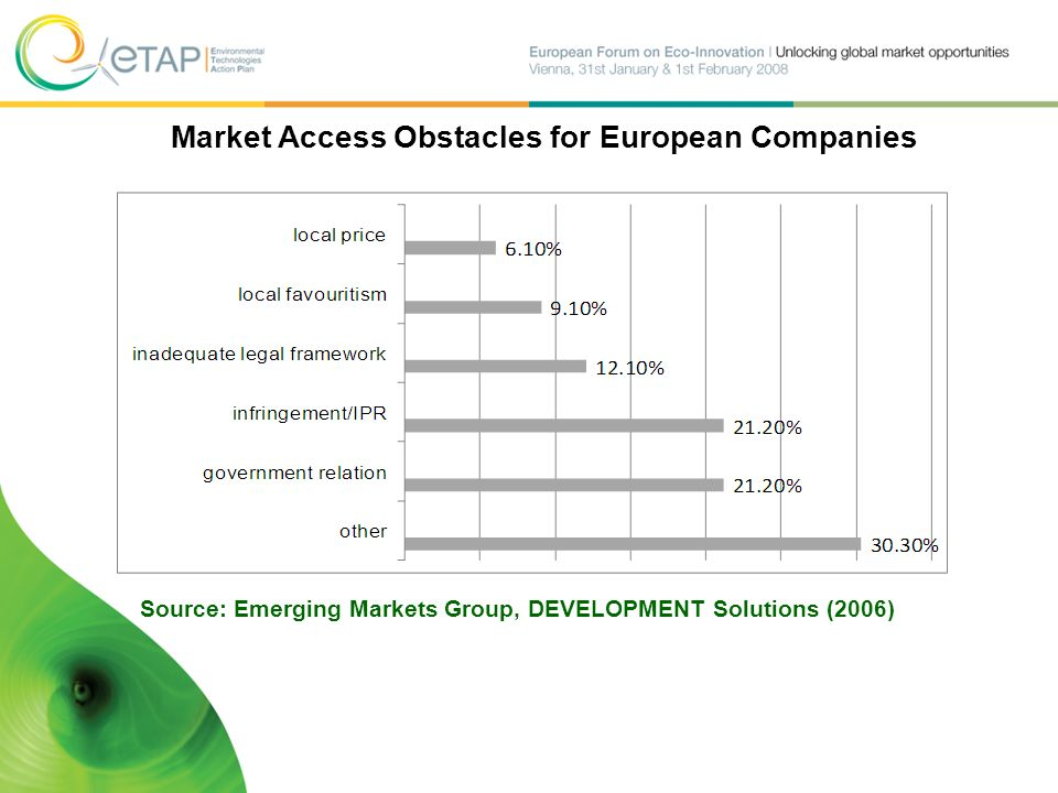Market Access Obstacles for European Companies Source: Emerging Markets Group, DEVELOPMENT Solutions (2006)