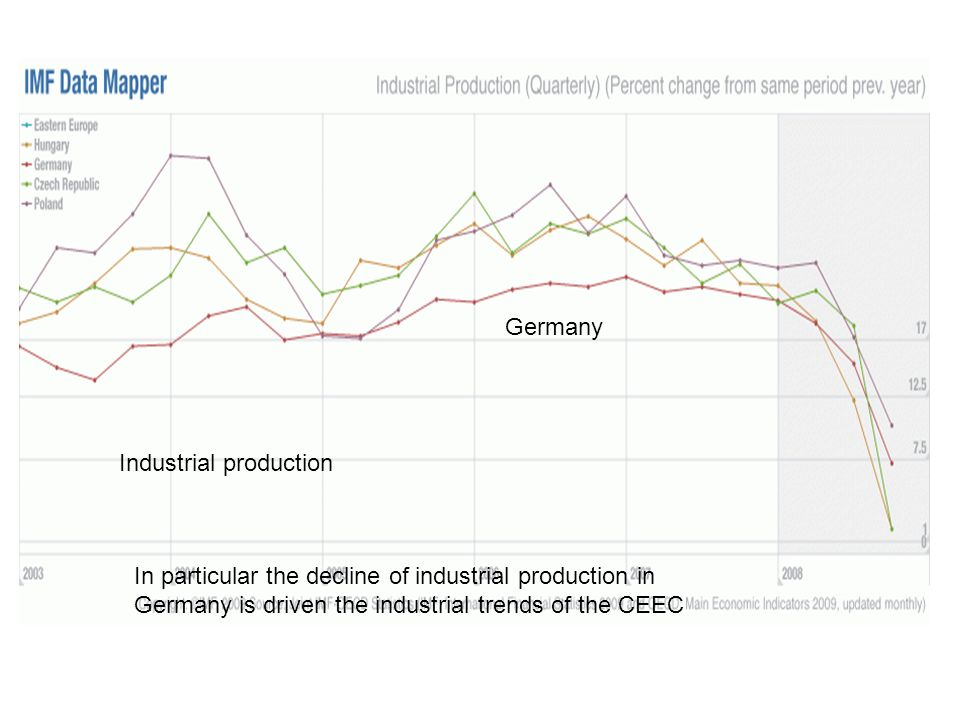 Industrial production Germany In particular the decline of industrial production in Germany is driven the industrial trends of the CEEC