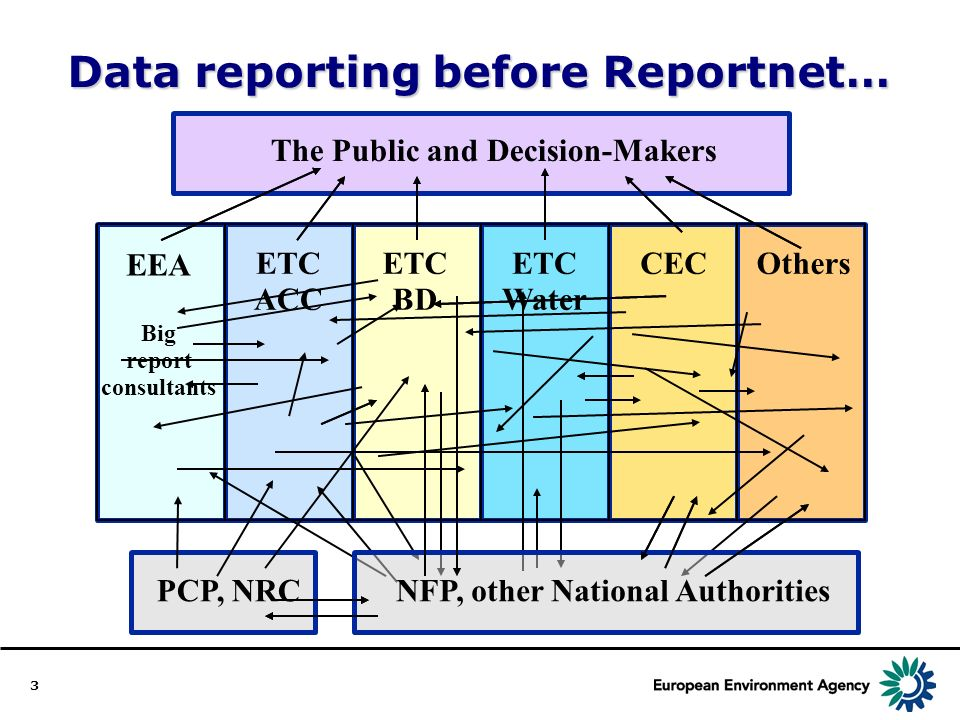 3 Data reporting before Reportnet… The Public and Decision-Makers NFP, other National Authorities PCP, NRC EEA Big report consultants ETC ACC ETC BD ETC Water CECOthers