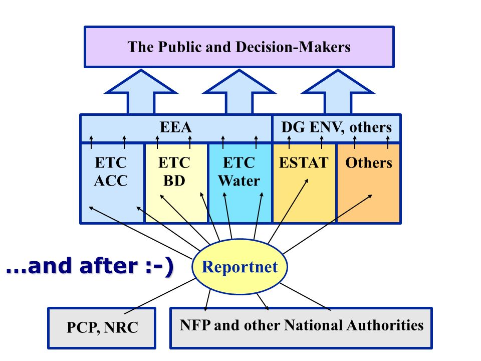 4 EEA The Public and Decision-Makers ETC ACC ETC BD ETC Water NFP and other National Authorities PCP, NRC ESTATOthers DG ENV, others Reportnet …and after :-)