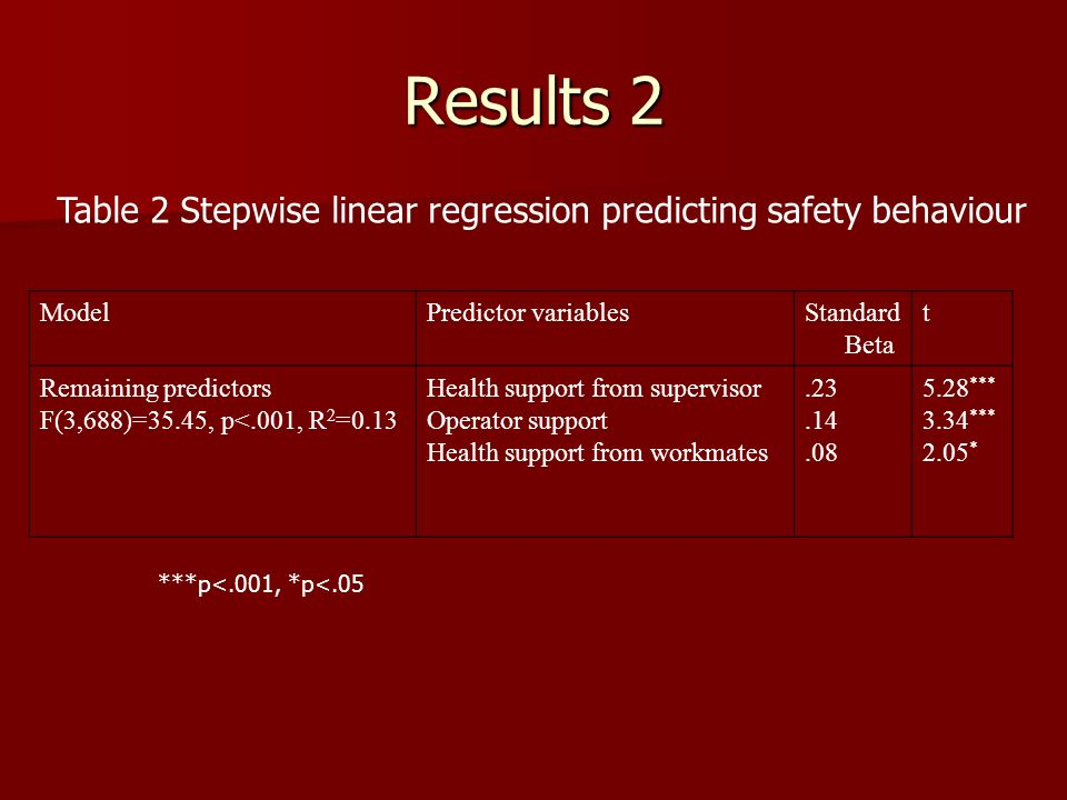 Results 2 ModelPredictor variablesStandard Beta t Remaining predictors F(3,688)=35.45, p<.001, R 2 =0.13 Health support from supervisor Operator support Health support from workmates *** 3.34 *** 2.05 * Table 2 Stepwise linear regression predicting safety behaviour ***p<.001, *p<.05