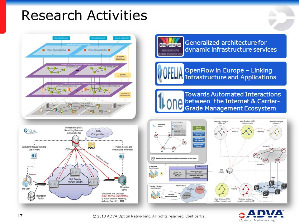 © 2013 ADVA Optical Networking. All rights reserved. Confidential. 17 Research Activities