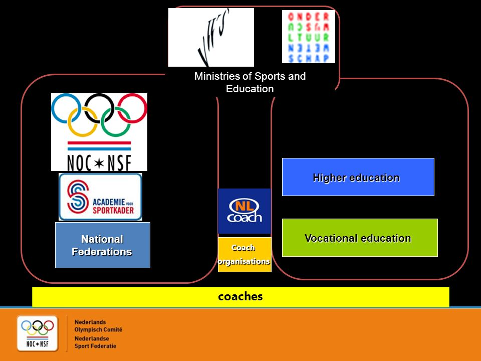 Ministries of Sports and Education NationalFederations Coachorganisations Higher education Vocational education coaches