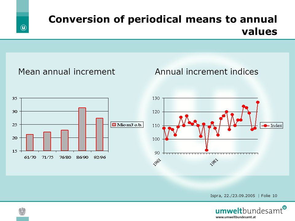 Ispra, 22./23.09.2005 | Folie 10 Conversion of periodical means to annual values Mean annual incrementAnnual increment indices