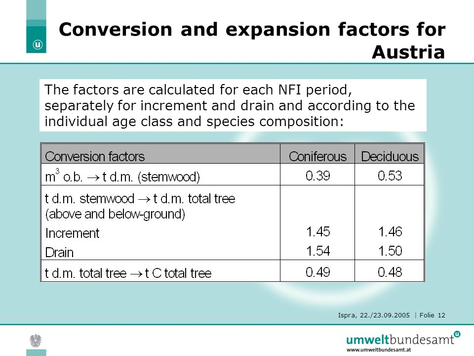Ispra, 22./23.09.2005 | Folie 12 Conversion and expansion factors for Austria The factors are calculated for each NFI period, separately for increment and drain and according to the individual age class and species composition: