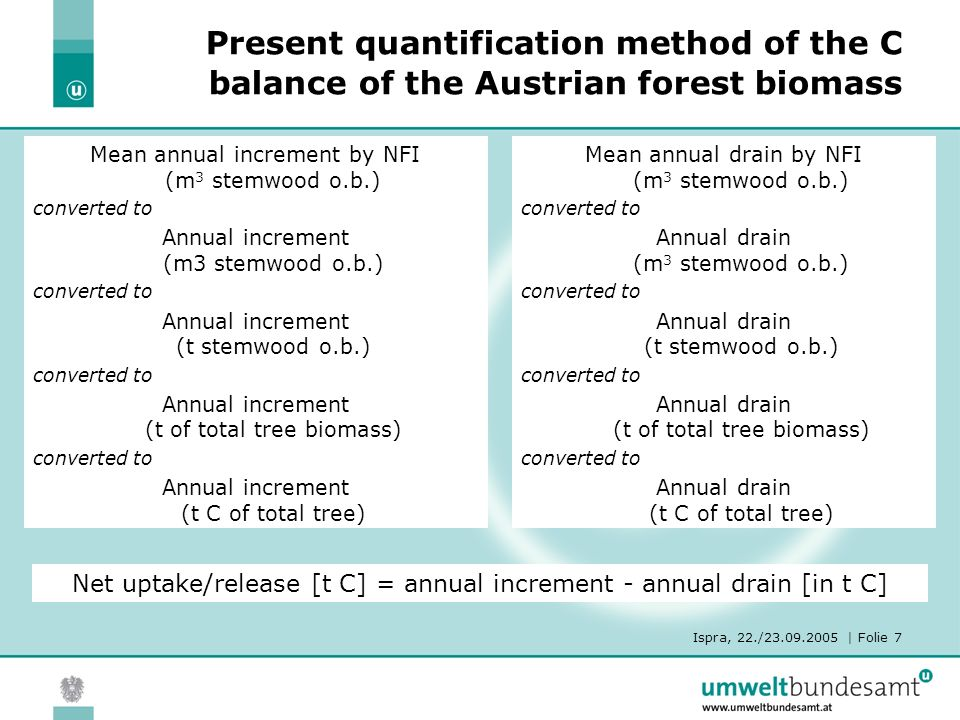 Ispra, 22./23.09.2005 | Folie 7 Present quantification method of the C balance of the Austrian forest biomass Mean annual increment by NFI (m 3 stemwood o.b.) converted to Annual increment (m3 stemwood o.b.) converted to Annual increment (t stemwood o.b.) converted to Annual increment (t of total tree biomass) converted to Annual increment (t C of total tree) Mean annual drain by NFI (m 3 stemwood o.b.) converted to Annual drain (m 3 stemwood o.b.) converted to Annual drain (t stemwood o.b.) converted to Annual drain (t of total tree biomass) converted to Annual drain (t C of total tree) Net uptake/release [t C] = annual increment - annual drain [in t C]