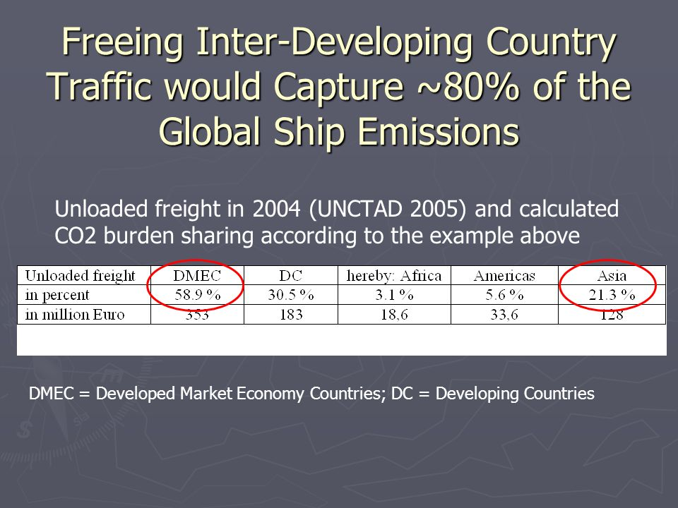 Freeing Inter-Developing Country Traffic would Capture ~80% of the Global Ship Emissions Unloaded freight in 2004 (UNCTAD 2005) and calculated CO2 burden sharing according to the example above DMEC = Developed Market Economy Countries; DC = Developing Countries