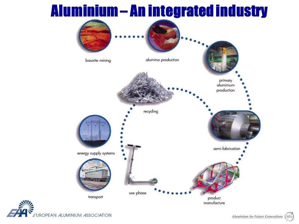 Aluminium – An integrated industry