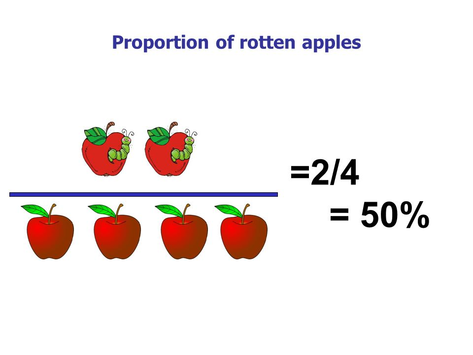 Proportion of rotten apples =2/4 = 50%