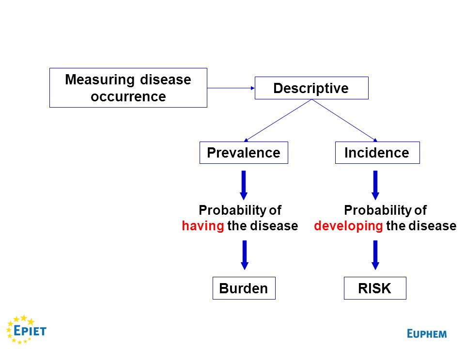 Measuring disease occurrence Descriptive PrevalenceIncidence Probability of having the disease Probability of developing the disease RISKBurden