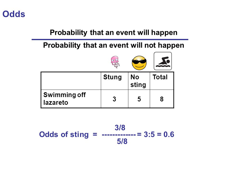 Odds StungNo sting Total Swimming off lazareto 358 3/8 Odds of sting = ------------- = 3:5 = 0.6 5/8 Probability that an event will happen Probability that an event will not happen