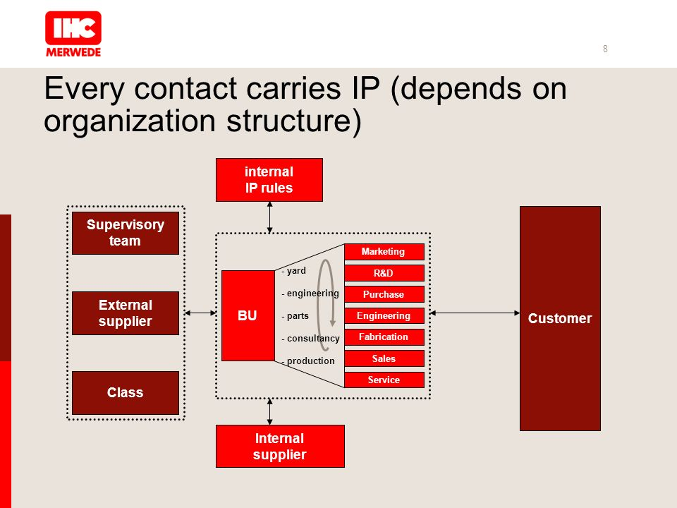 8 Every contact carries IP (depends on organization structure) External supplier internal IP rules BU - yard - engineering - parts - consultancy - production Internal supplier Customer Engineering Sales Service Purchase R&D Class Supervisory team Marketing Fabrication
