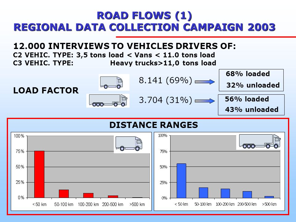 12.000 INTERVIEWS TO VEHICLES DRIVERS OF: C2 VEHIC.