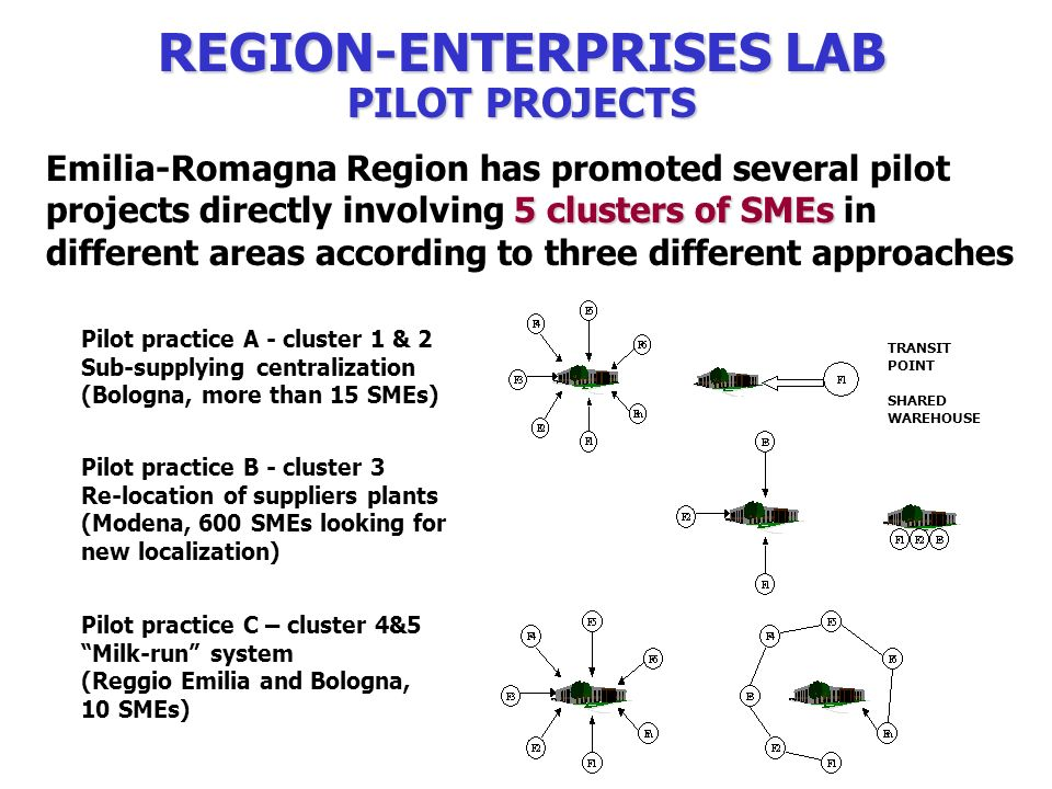REGION-ENTERPRISES LAB PILOT PROJECTS 5 clustersof SMEs Emilia-Romagna Region has promoted several pilot projects directly involving 5 clusters of SMEs in different areas according to three different approaches Pilot practice A - cluster 1 & 2 Sub-supplying centralization (Bologna, more than 15 SMEs) Pilot practice B - cluster 3 Re-location of suppliers plants (Modena, 600 SMEs looking for new localization) Pilot practice C – cluster 4&5 Milk-run system (Reggio Emilia and Bologna, 10 SMEs) TRANSIT POINT SHARED WAREHOUSE