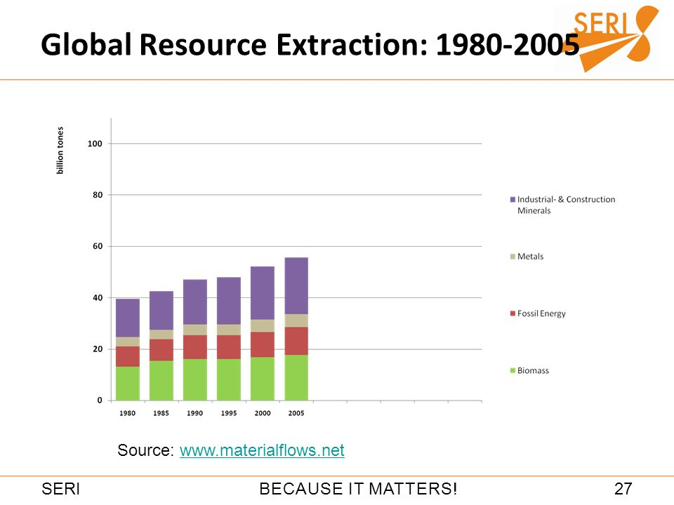 27BECAUSE IT MATTERS!SERI Global Resource Extraction: 1980-2005 Source: www.materialflows.netwww.materialflows.net