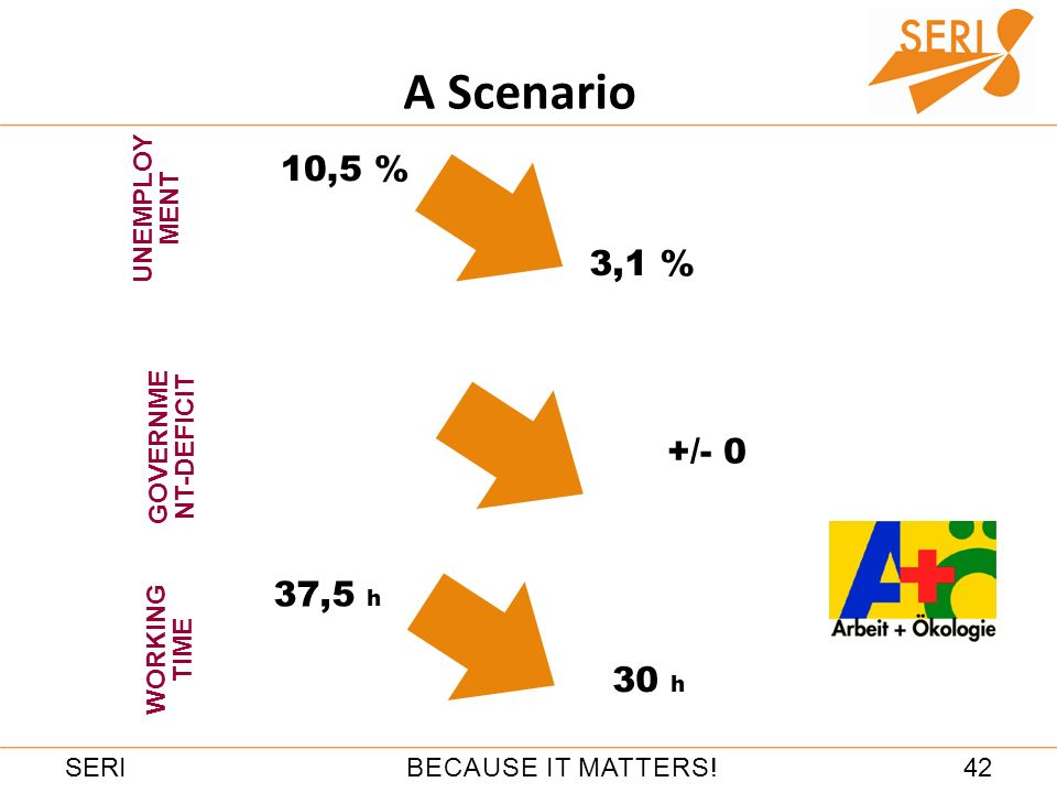42BECAUSE IT MATTERS!SERI WORKING TIME UNEMPLOY MENT www.a-und-oe.de 10,5 % 3,1 % 37,5 h 30 h GOVERNME NT-DEFICIT +/- 0 A Scenario