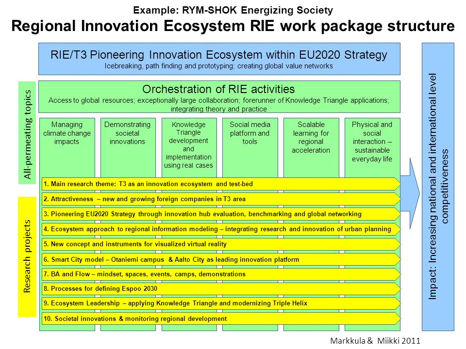Example: RYM-SHOK Energizing Society Regional Innovation Ecosystem RIE work package structure Managing climate change impacts Orchestration of RIE activities Access to global resources; exceptionally large collaboration; forerunner of Knowledge Triangle applications; integrating theory and practice Demonstrating societal innovations Knowledge Triangle development and implementation using real cases Social media platform and tools Scalable learning for regional acceleration Impact: Increasing national and international level competitiveness RIE/T3 Pioneering Innovation Ecosystem within EU2020 Strategy Icebreaking, path finding and prototyping; creating global value networks Physical and social interaction – sustainable everyday life 8.