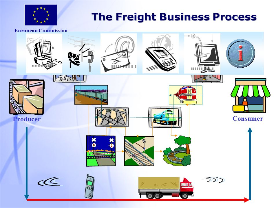 European Commission Consumer The Freight Business Process Producer