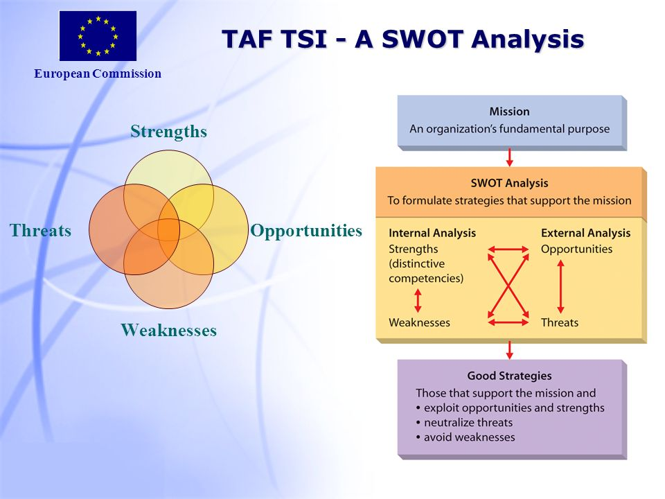 European Commission TAF TSI - A SWOT Analysis Strengths Opportunities Weaknesses Threats