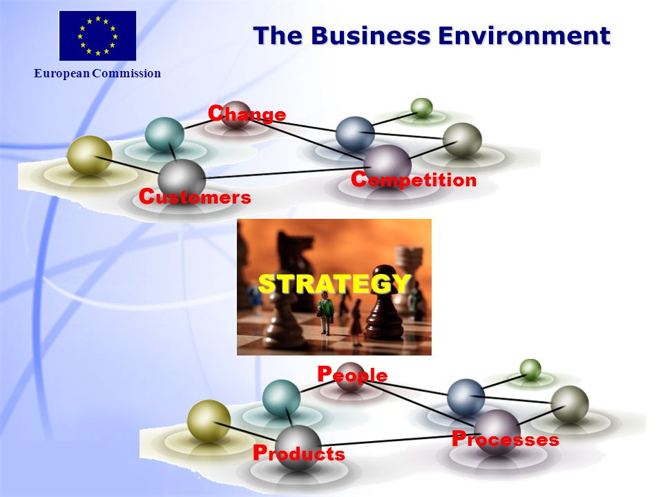 European Commission C ustomers C ompetition C hange P eople P rocesses P roducts The Business Environment STRATEGY