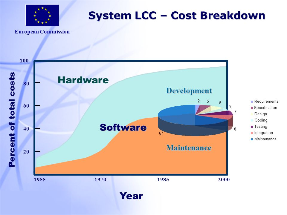 European Commission 0 20 40 60 80 100 1955197019852000 Hardware Year Percent of total costs Software Development Maintenance System LCC – Cost Breakdown System LCC – Cost Breakdown 2 5 6 5 7 8 67 Requirements Specification Design Coding Testing Integration Maintenance