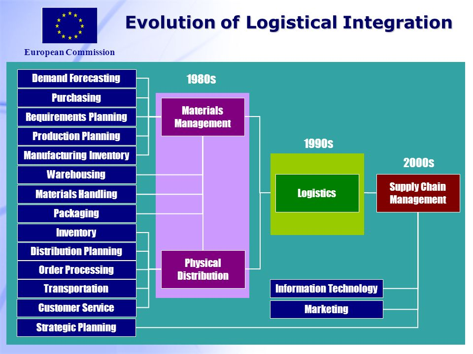 European Commission Strategic Planning Information Technology Marketing Supply Chain Management 2000s 1980s Evolution of Logistical Integration Materials Management Demand Forecasting Purchasing Requirements Planning Production Planning Manufacturing Inventory Warehousing Materials Handling Packaging Physical Distribution Inventory Distribution Planning Order Processing Transportation Customer Service Logistics 1990s