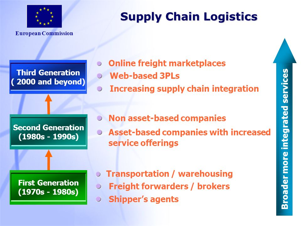 European Commission Supply Chain Logistics First Generation (1970s - 1980s) Transportation / warehousing Freight forwarders / brokers Shippers agents Second Generation (1980s - 1990s) Non asset-based companies Asset-based companies with increased service offerings Third Generation ( 2000 and beyond) Online freight marketplaces Web-based 3PLs Increasing supply chain integration Broader more integrated services