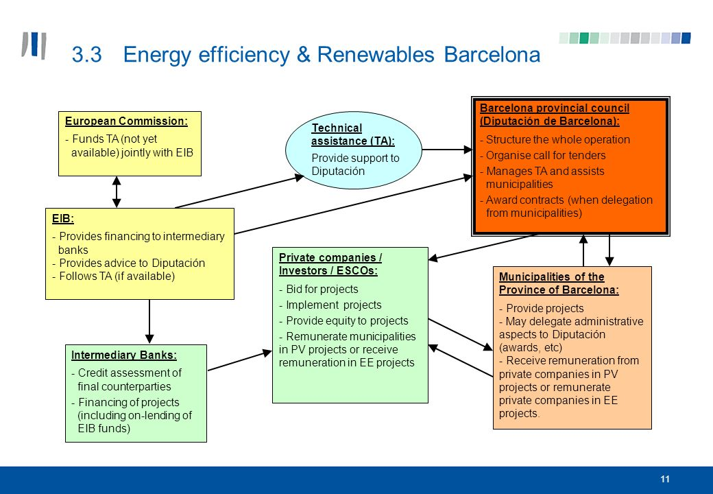 11 3.3Energy efficiency & Renewables Barcelona EIB: - Provides financing to intermediary banks - Provides advice to Diputación - Follows TA (if available) Intermediary Banks: - Credit assessment of final counterparties - Financing of projects (including on-lending of EIB funds) Private companies / Investors / ESCOs: - Bid for projects - Implement projects - Provide equity to projects - Remunerate municipalities in PV projects or receive remuneration in EE projects Municipalities of the Province of Barcelona: - Provide projects - May delegate administrative aspects to Diputación (awards, etc) - Receive remuneration from private companies in PV projects or remunerate private companies in EE projects.