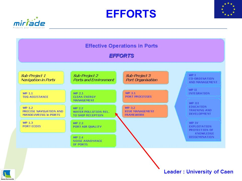 Leader : University of Caen