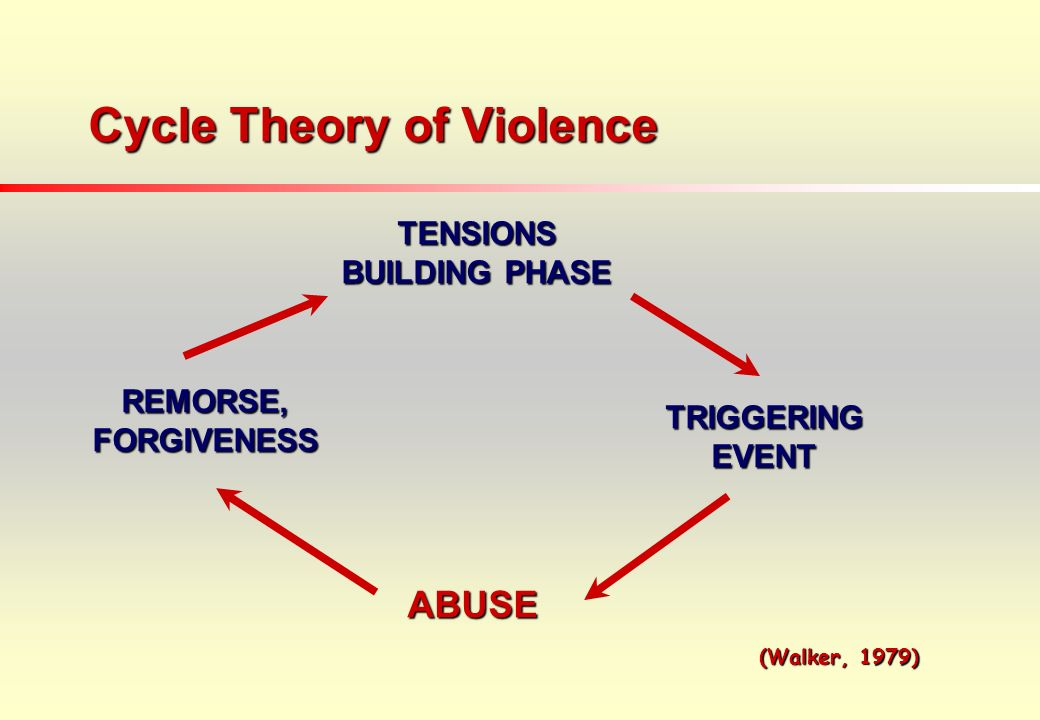 Cycle Theory of Violence TENSIONS BUILDING PHASE TRIGGERING EVENT ABUSE REMORSE, FORGIVENESS (Walker, 1979) (Walker, 1979)