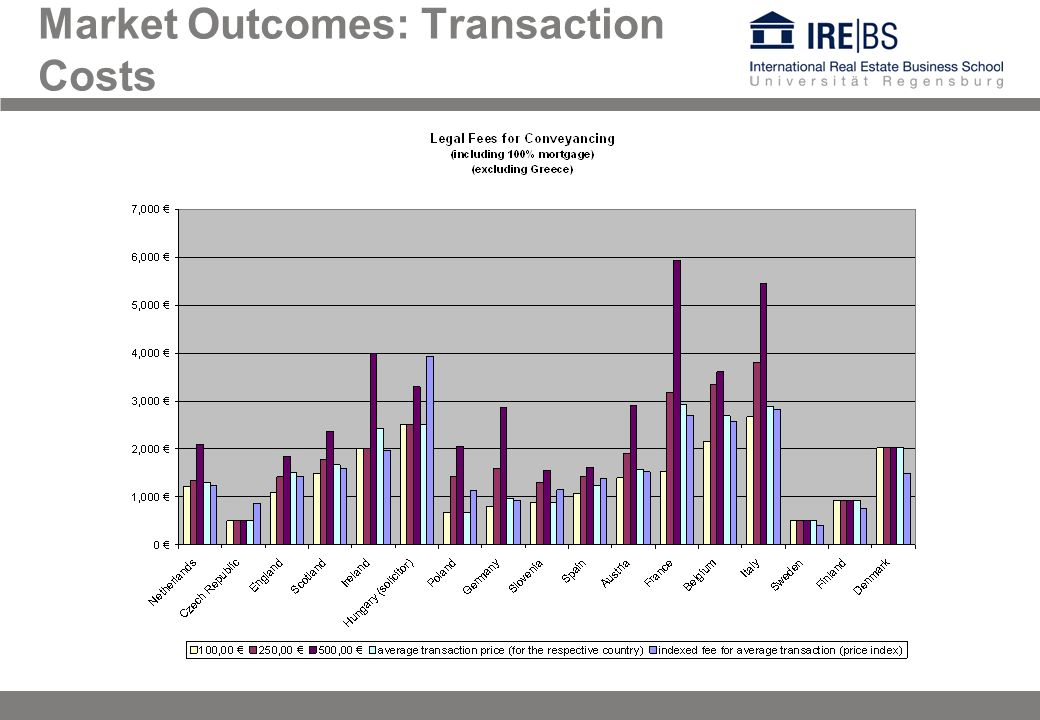 Market Outcomes: Transaction Costs