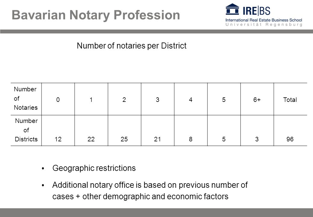 Bavarian Notary Profession Number of Notaries 0123456+Total Number of Districts1222252185396 Number of notaries per District Geographic restrictions Additional notary office is based on previous number of cases + other demographic and economic factors