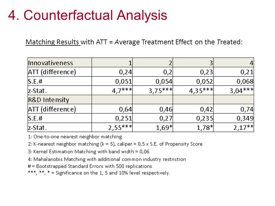4. Counterfactual Analysis Matching Results with ATT = Average Treatment Effect on the Treated: