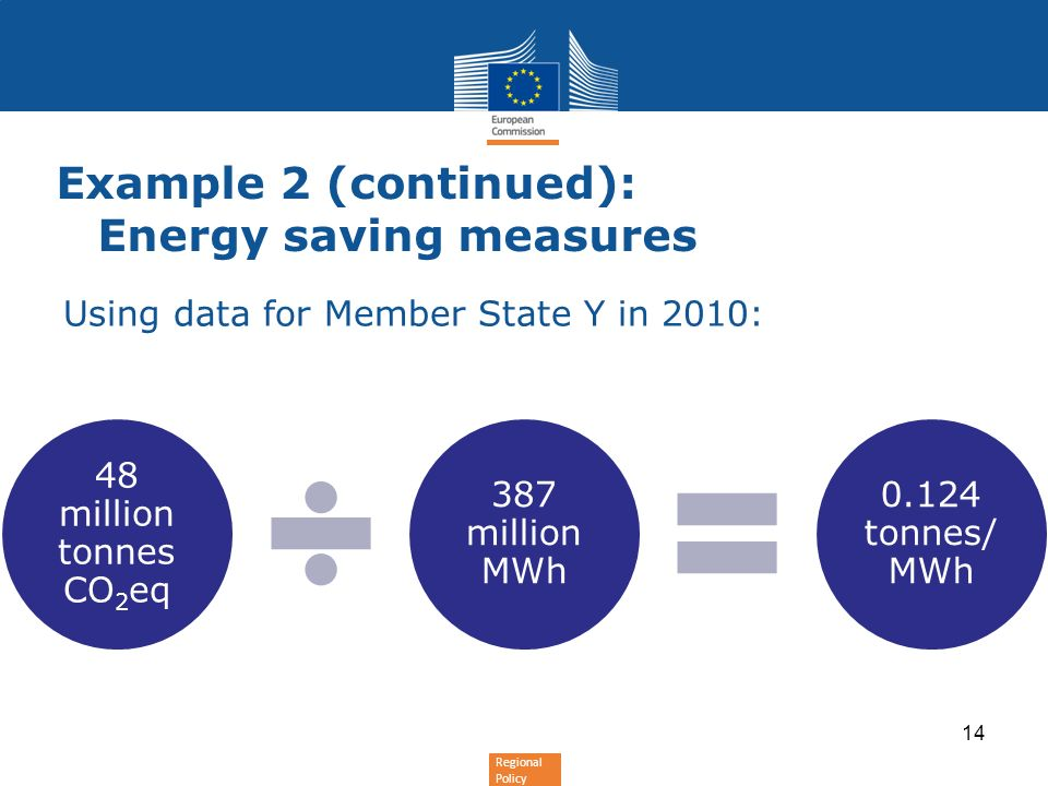 Regional Policy Using data for Member State Y in 2010: Example 2 (continued): Energy saving measures 48 million tonnes CO2eq 387 million MWh 0.124 tonnes/ MWh 14