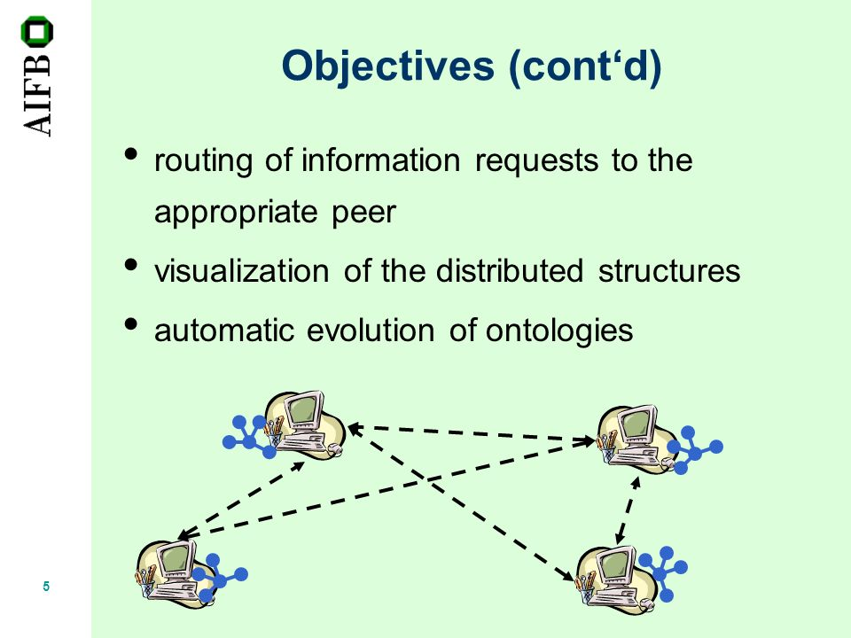 5 Objectives (contd) routing of information requests to the appropriate peer visualization of the distributed structures automatic evolution of ontologies