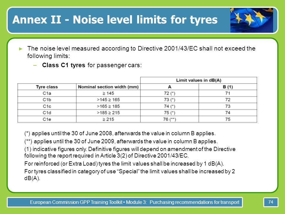 European Commission GPP Training Toolkit Module 3: Purchasing recommendations for transport 74 The noise level measured according to Directive 2001/43/EC shall not exceed the following limits: –Class C1 tyres for passenger cars: Annex II - Noise level limits for tyres (*) applies until the 30 of June 2008, afterwards the value in column B applies.
