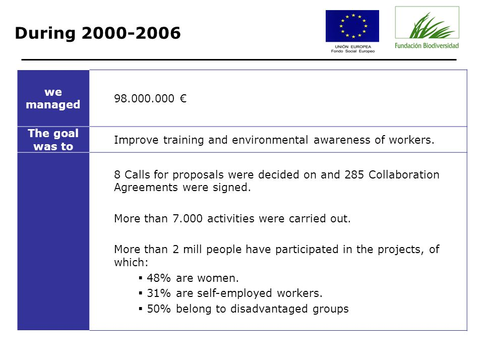 During 2000-2006 we managed 98.000.000 The goal was to Improve training and environmental awareness of workers.