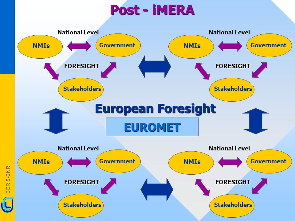CERIS-CNR Post - iMERA European Foresight NMIs Government Stakeholders FORESIGHT National Level NMIs Government Stakeholders FORESIGHT National Level NMIs Government Stakeholders FORESIGHT National Level NMIs Government Stakeholders FORESIGHT National LevelEUROMET