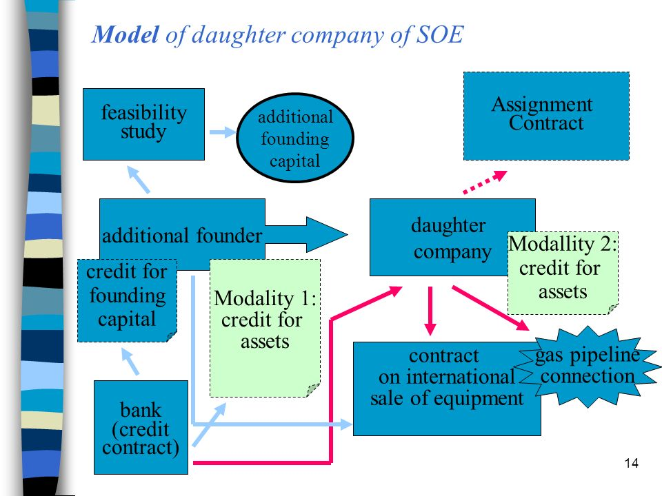 14 Model of daughter company of SOE additional founder daughter company bank (credit contract) feasibility study Assignment Contract contract on international sale of equipment additional founding capital credit for founding capital Modality 1: credit for assets Modallity 2: credit for assets gas pipeline connection