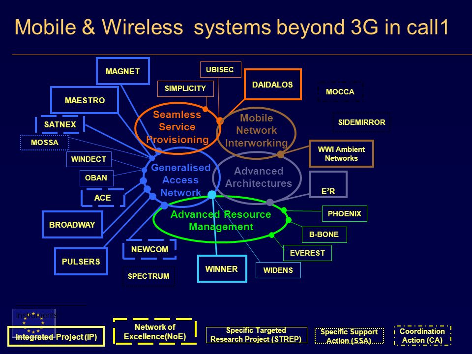 Advanced Resource Management Advanced Architectures Mobile & Wireless systems beyond 3G in call1 Seamless Service Provisioning Generalised Access Network DAIDALOS MAGNET MAESTRO SIMPLICITY UBISEC B-BONE EVEREST WIDENS PHOENIX WINDECT OBAN MOCCA SPECTRUM E²RE²R WINNER WWI Ambient Networks PULSERS BROADWAY MOSSA SATNEX ACE NEWCOM Integrated Project (IP) Network of Excellence(NoE) Coordination Action (CA) Specific Targeted Research Project (STREP) Specific Support Action (SSA) Instruments : SIDEMIRROR Mobile Network Interworking
