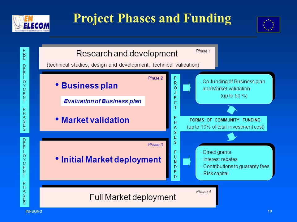 INFSO/F3 10 FORMS OF COMMUNITY FUNDING (up to 10% of total investment cost) - Direct grants - Interest rebates - Contributions to guaranty fees - Risk capital - Direct grants - Interest rebates - Contributions to guaranty fees - Risk capital PROJECTPHASES FUNDEDPROJECTPHASES FUNDED (technical studies, design and development, technical validation) Business plan Market validation Evaluation of Business plan Initial Market deployment Full Market deployment Phase 1 Phase 2 Phase 3 Phase 4 PREDEPLOYMENTPHASESPREDEPLOYMENTPHASES DEPLOYMENTPHASESDEPLOYMENTPHASES Project Phases and Funding Research and development - Co-funding of Business plan and Market validation (up to 50 %) - Co-funding of Business plan and Market validation (up to 50 %)