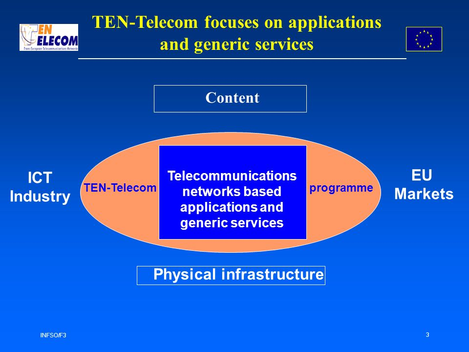 INFSO/F3 3 TEN-Telecom focuses on applications and generic services Content ICT Industry EU Markets TEN-Telecomprogramme Telecommunications networks based applications and generic services Physical infrastructure