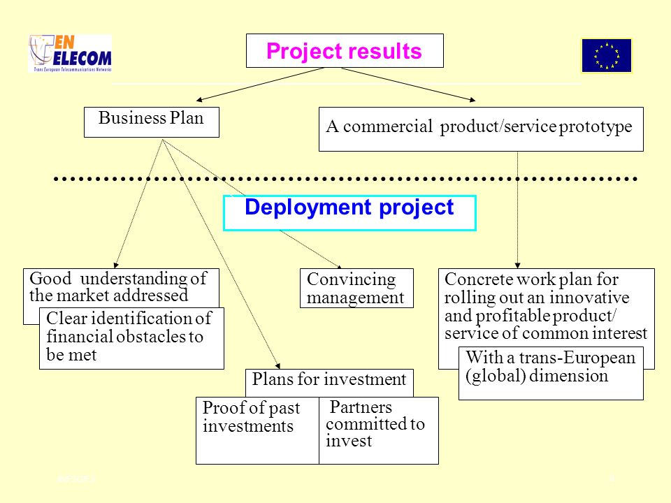 INFSO/F3 9 Plans for investment Deployment project Partners committed to invest Good understanding of the market addressed Concrete work plan for rolling out an innovative and profitable product/ service of common interest Proof of past investments With a trans-European (global) dimension Clear identification of financial obstacles to be met Convincing management Project results Business Plan A commercial product/service prototype