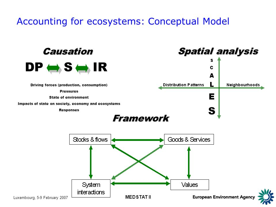 Luxembourg, 5-9 February 2007 MEDSTAT II Accounting for ecosystems: Conceptual Model Spatial analysis DP S IR Driving forces (production, consumption) Pressures State of environment Impacts of state on society, economy and ecosystems Responses Causation Framework